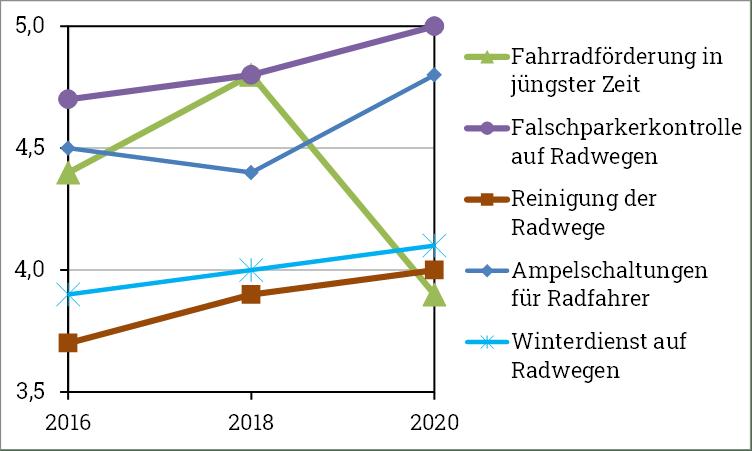 ADFC Fahrradklimatest Stellenwert in Freisng