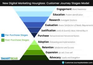 New Digital Marketing Hourglass: Customer Journey Stages Model