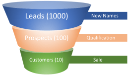 A simple funnel that marks new names as leads, prospects in the qualification stage, and customers once a sale is made.