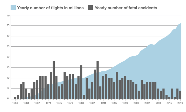According to Airbus, while the average number of fatal accidents is slightly falling, the accident rates are dramatically falling