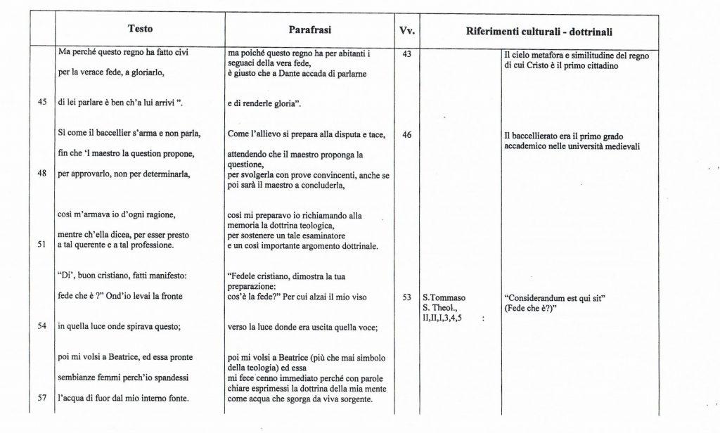 riferimenti dottrinali in Paradiso XXIV