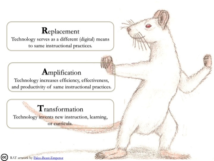 Il modello RAT, acronimo di Replacement, Amplification and Transformation.