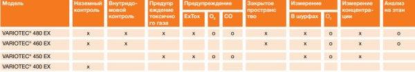 VARIOTEC 480 EX Газоанализатор для газораспределительных