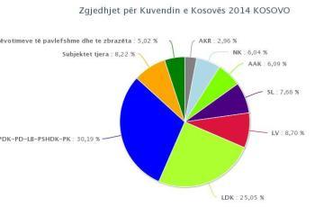 rezultatet2014 ora 22