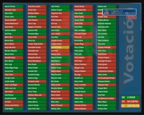 Así votaron los diputados y diputadas respecto de la admisibilidad de la acusación constitucional en contra del ministro del Interior, Víctor Pérez.