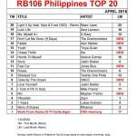 PT20-APRIL-2016-Chart