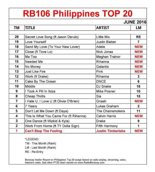 philippines top 20 songs june 2016