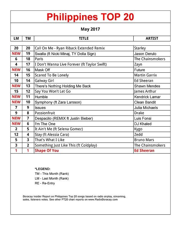 Philippines Top 20 Songs - Radio Boracay RB106