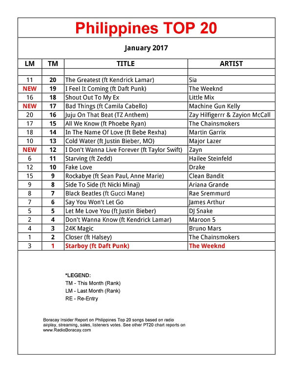 Philippines-Top-20-Songs-January-2017-PT20-Chart