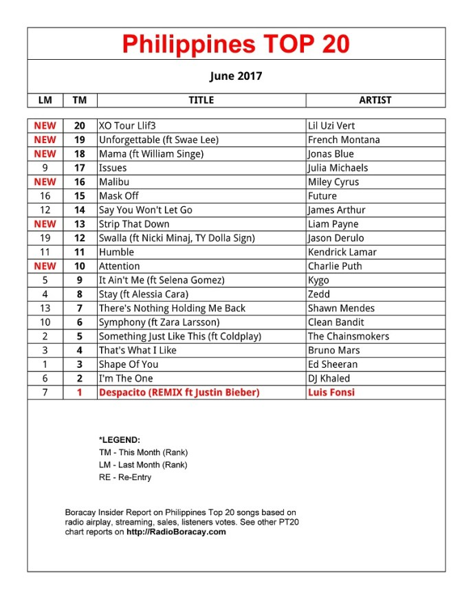 Philippines Top 20 Songs (PT20 Chart)