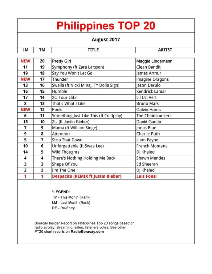 Philippines-TOP-20-Songs - AUGUST-2017-PT20-Chart