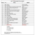 Radio Boracay Philippines Top 20 Year End 2017's BIGGEST songs (PT20 Chart)