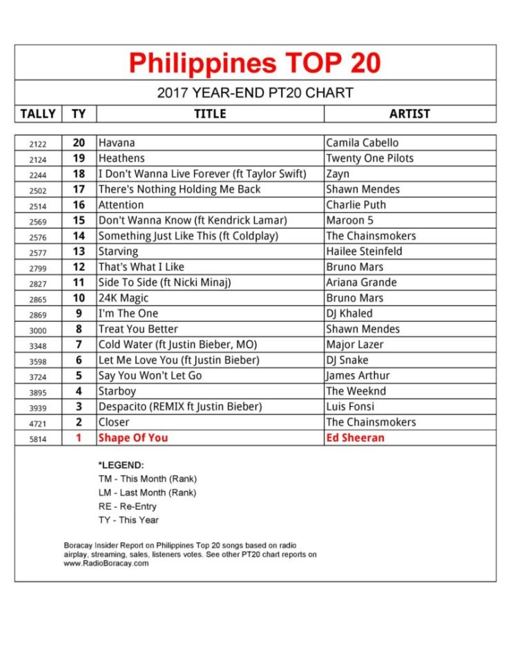 Philippines Top 20 Year End-2017's BIGGEST songs (PT20 Chart)