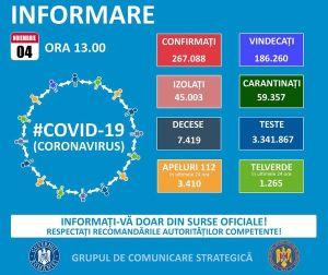 Suntem singurul județ cu rata de infectare Covid-19 sub 1