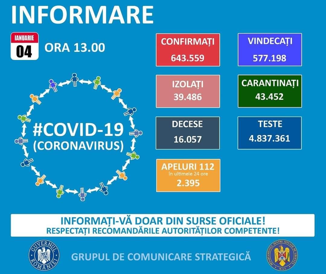 Aproximativ unu din patru tulceni a ieșit pozitiv la testul Covid-19