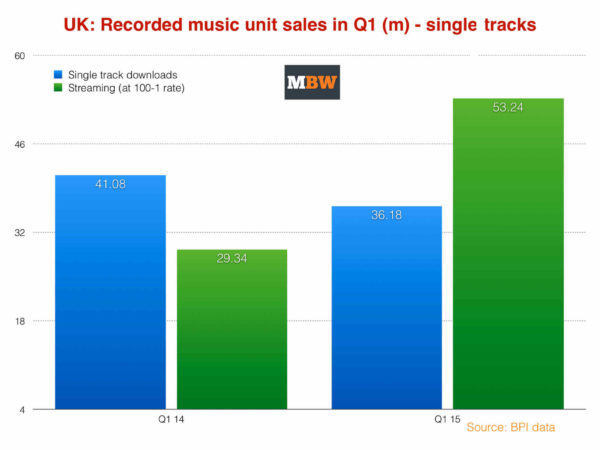 Downloads and Digital Sales Down, Streaming Soars by 81% in the UK