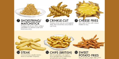 A selection of saucy French Fry / Chips