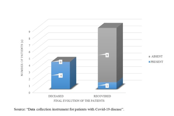 Number of patients, final evolution of the patients, Covid-19