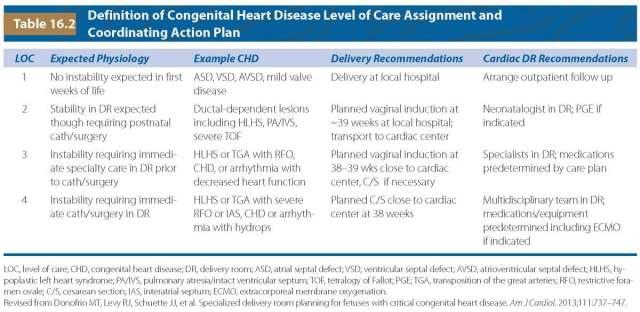 Cardiac Anomalies Radiology Key