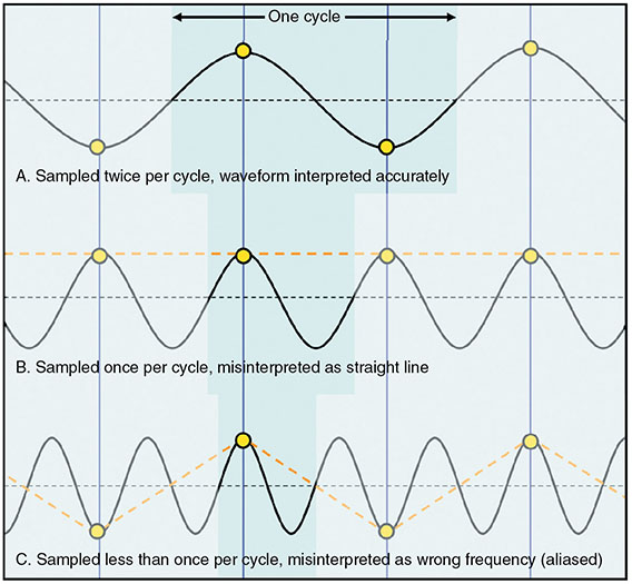 Diagram shows Nyquist theorem with one cycle for sampled twice per cycle, waveform interpreted accurately, sample once per cycle, misinterpreted as straight line, and sample less than once per cycle, misinterpreted as wrong frequency.