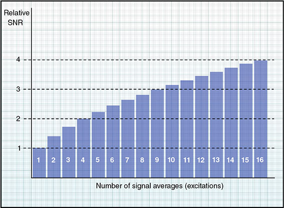 Diagram shows bar graph on number of signal averages versus relative SNR where when signal average is high SNR is also high and vice versa.