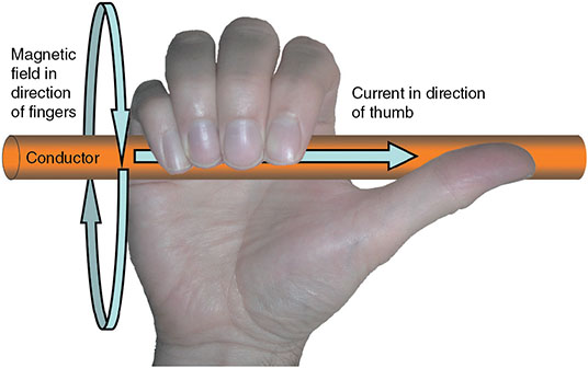 Diagram shows right-hand grip rule where human hand holds magnetic field in direction of fingers and current in direction of thumb along with conductor pointing on one side.