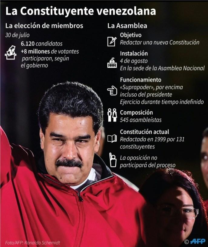 Ficha sobre la Asamblea Constituyente venezolana que debe instalarse el 4 de agosto AFP / Anella Reta, Gustavo Izus