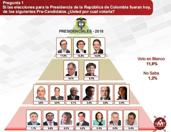 De la hegemonía absoluta, al caos democrático de tener 51 candidatos presidenciales para el 2018 - mosaico-colombia-2018