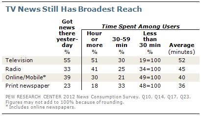 La consommation des nouvelles