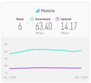 Vitesse internet mobile au Canada