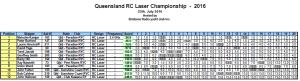 QLD RC Laser Championship