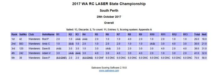 2017 WA RC Laser state titles