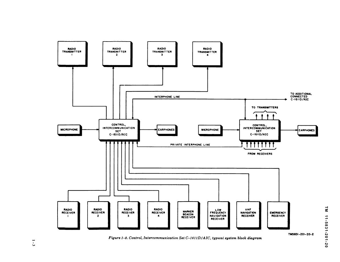 Figure 1 2 Control Intercommunication Set C D Aic Typical System Block Diagram