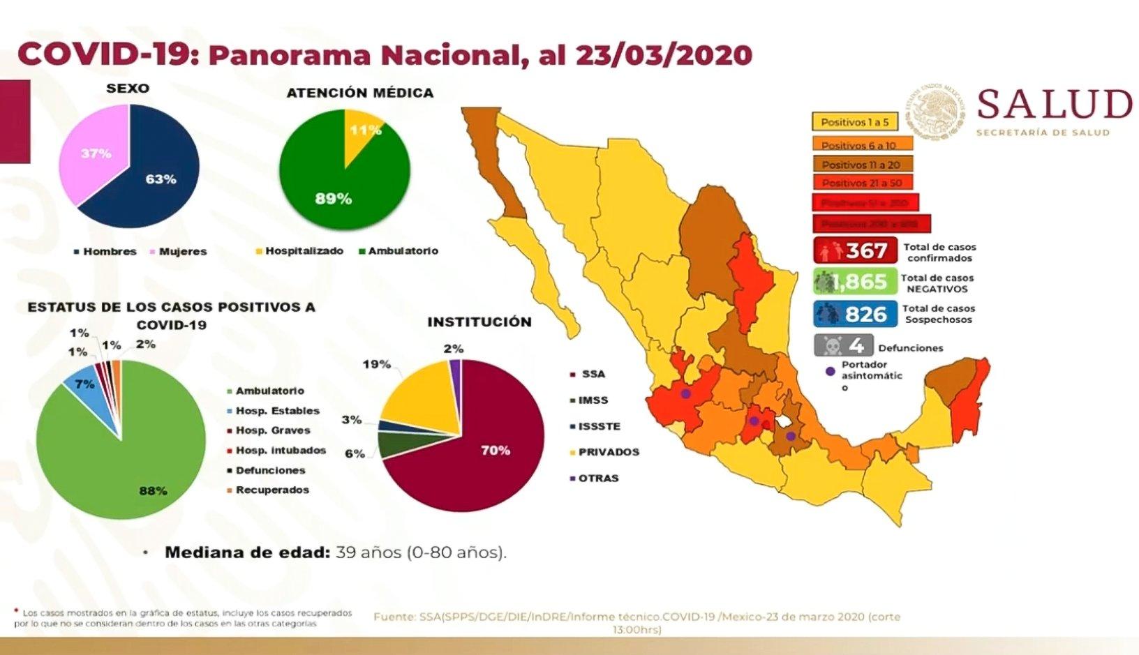 CONFIRMA SECRETARÍA DE SALUD 367 CASOS DE COVID-19 EN MÉXICO