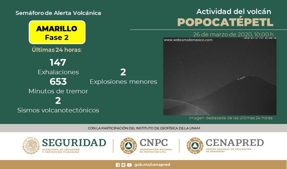 VOLCÁN POPOCATÉPETL REGISTRA 147 EXHALACIONES; CONTINÚA SEMÁFORO EN AMARILLO FASE 2