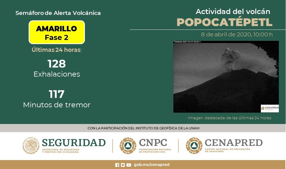 EMITE VOLCÁN POPOCATÉPETL 128 EXHALACIONES Y 117 MINUTOS DE TREMOR