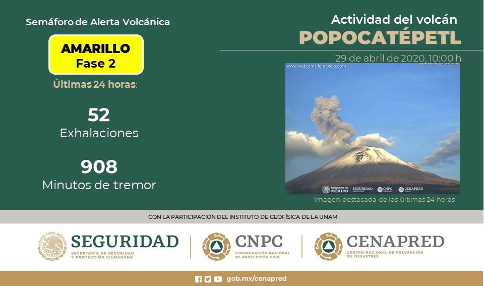 SE DETECTAN EN EL POPOCATÉPETL 52 EXHALACIONES Y 908 MINUTOS DE TREMOR