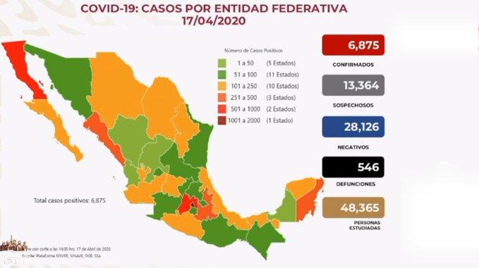 SALUD REPORTA SEIS MIL 875 CASOS DE COVID-19 EN MÉXICO