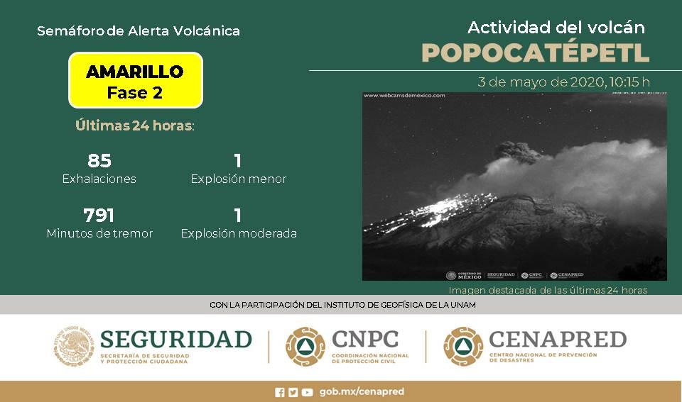 VOLCÁN POPOCATÉPETL REGISTRA 85 EXHALACIONES; CONTINÚA SEMÁFORO EN AMARILLO FASE 2