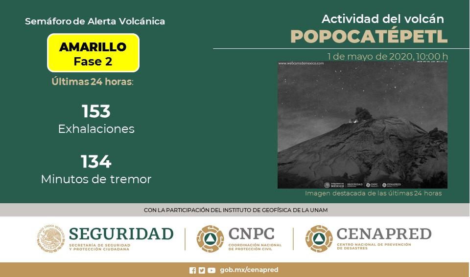 SE REGISTRAN 153 EXHALACIONES Y 134 MINUTOS DE TREMOR EN EL POPOCATÉPETL