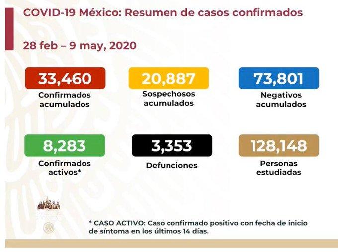 MÉXICO SUMA 33 MIL 460 CASOS DE COVID-19 Y TRES MIL 353 DEFUNCIONES
