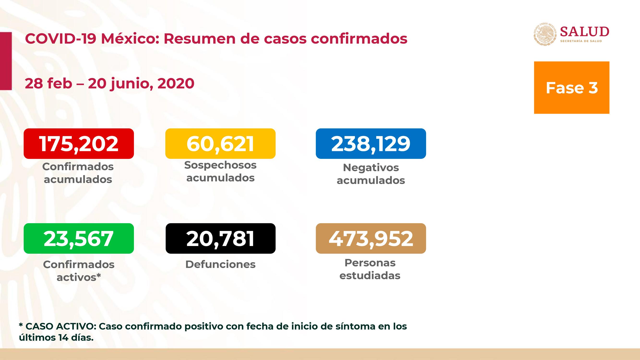 SUMAN 20 MIL 781 DEFUNCIONES POR COVID-19 EN MÉXICO
