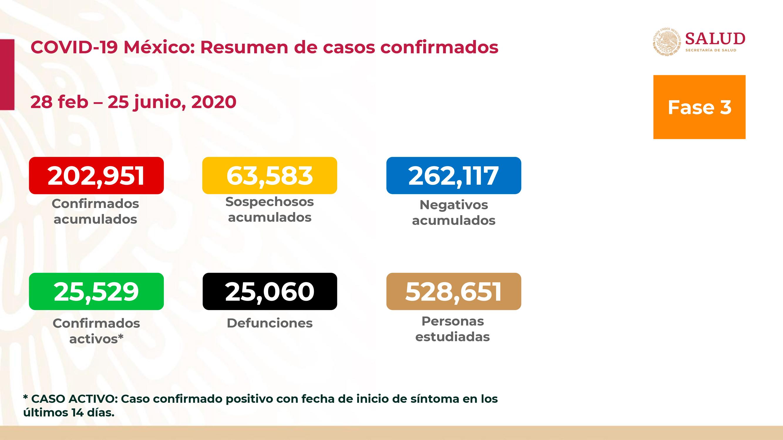 MÉXICO SUPERA LAS 25 MIL DEFUNCIONES POR COVID-19