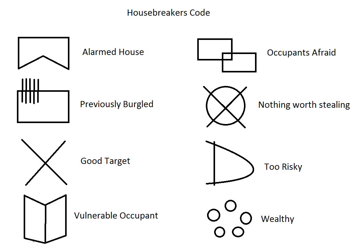 Burglars Are Now Using A Crytic Codes To Mark Houses
