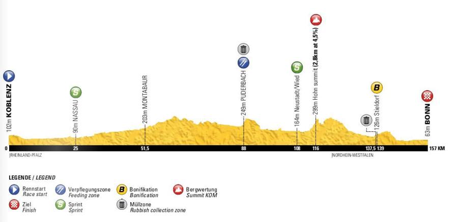 Deutschland Tour, Etappe 1, Profil