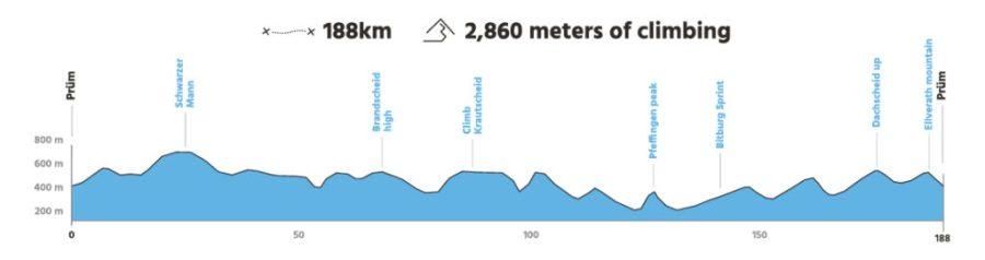Profil Eifel 188km