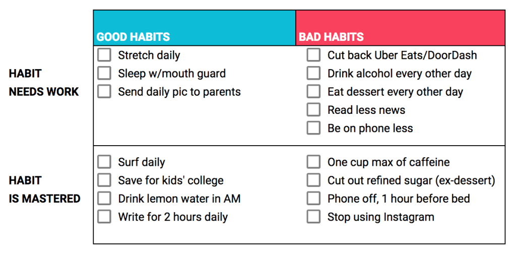 A 2x2 matrix of good and bad habits that I'm looking to add.