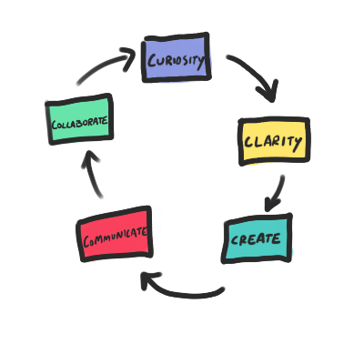 The teaching flywheel: Curiosity, Clarity, Create, Communicate, Collaborate