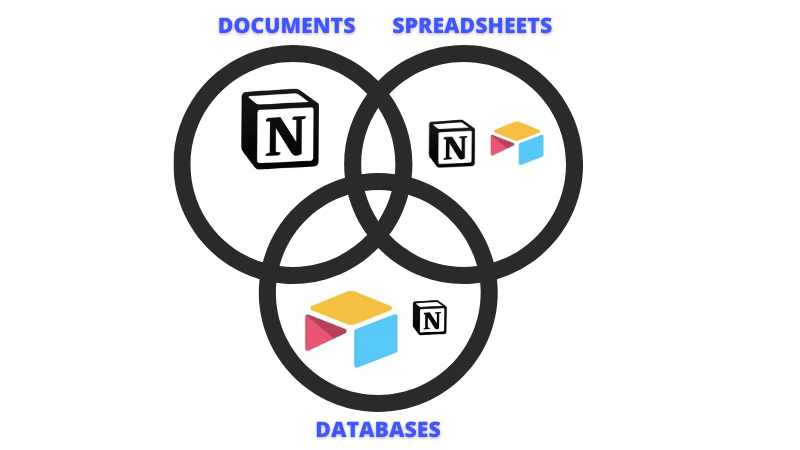 A venn diagram comparing Notion and Airtable across documents, spreadsheets and databases