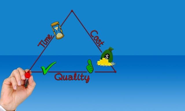 triângulo da qualidade